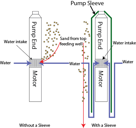 Pump Sleeve diagram